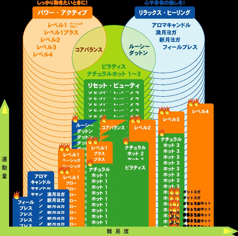 高崎・伊勢崎スタジオの3つの基本プログラム